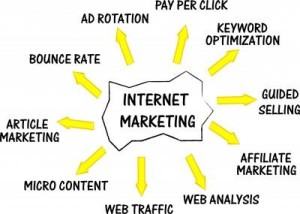 Internet Marketing –Advertisement