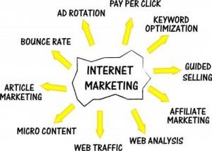 Internet Marketing –Advertisement